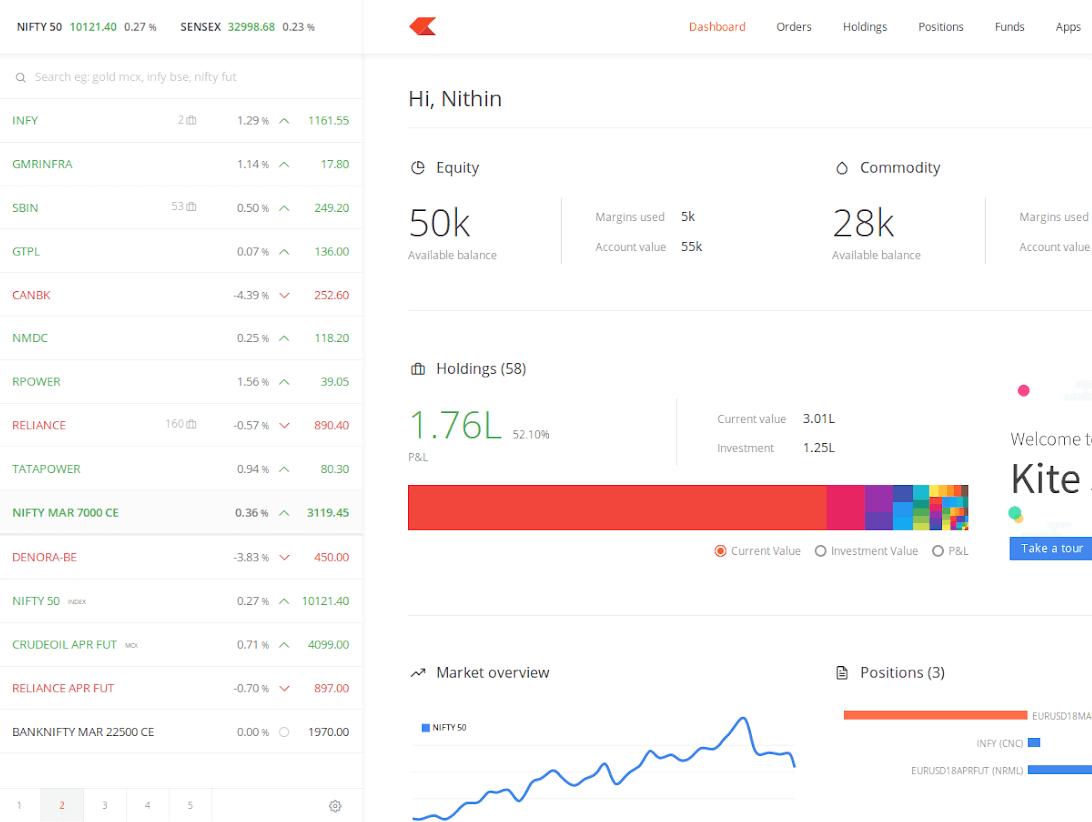 Zerodha Kite Web Based Trading Platform