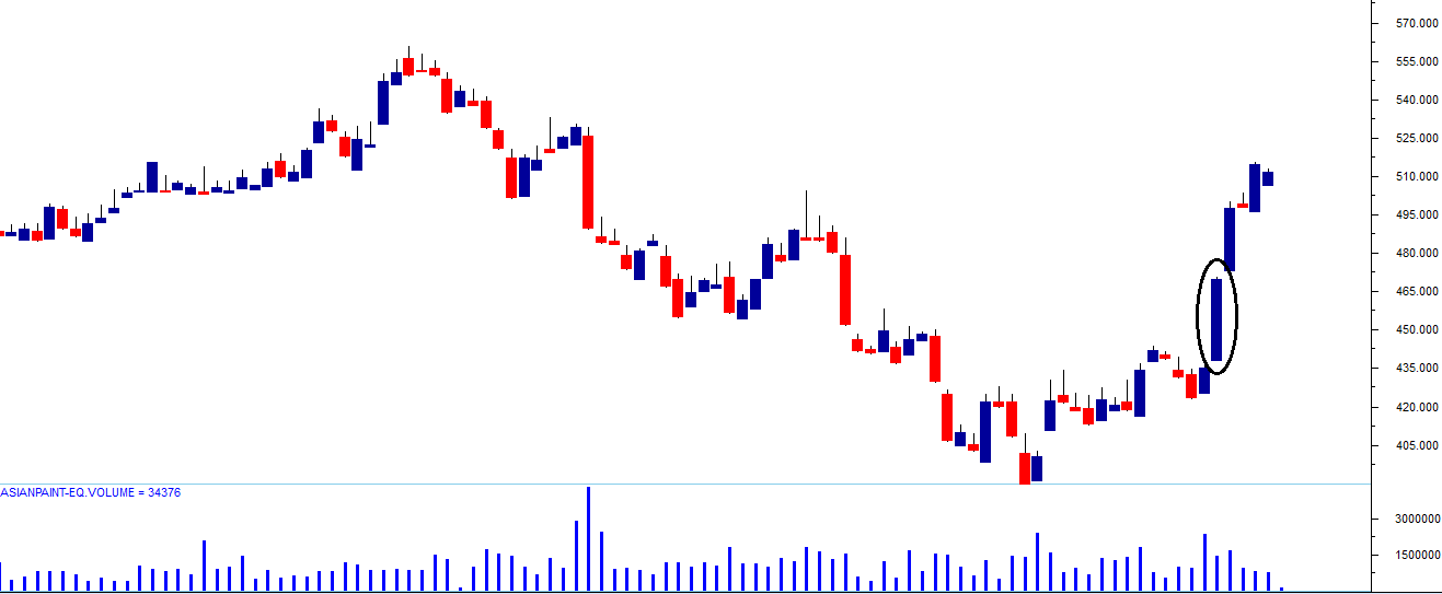 M2-Ch5-Chart2