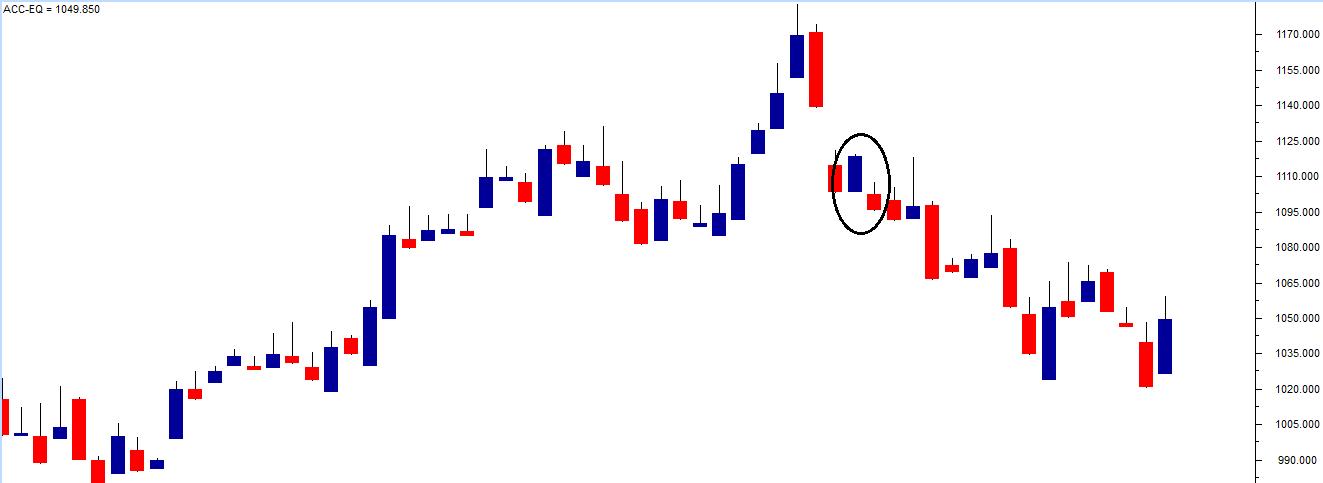 M2-Ch5-Chart3