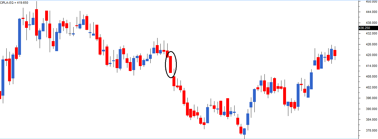 Single Candlestick patterns (Part 1) – Varsity by Zerodha