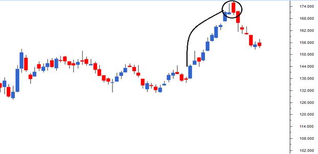 M2-Ch7-Chart10