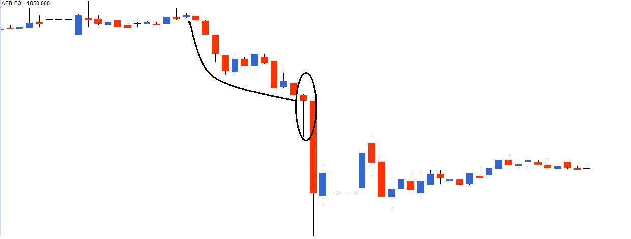 M2-Ch7-Chart3