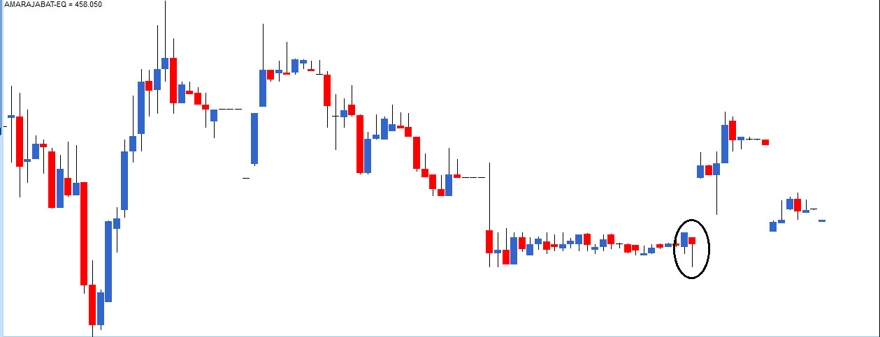 M2-Ch7-Chart5