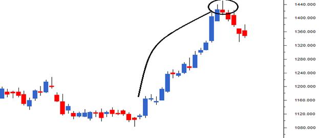 M2-Ch7-Chart9