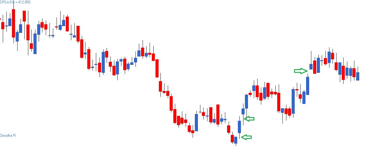 M2-Ch10-chart1