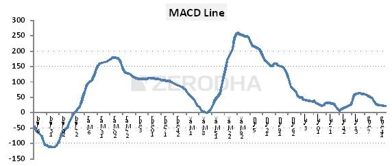 M2-Ch15-Chart1