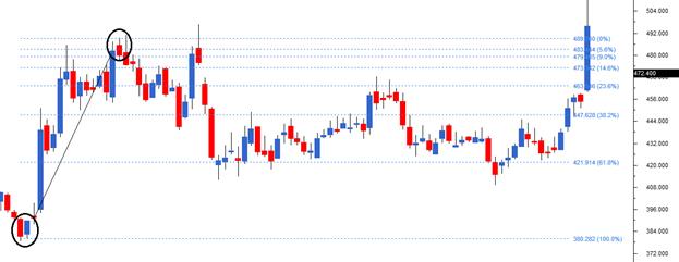 M2Ch16-chart1