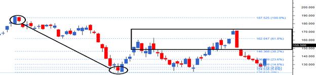 M2Ch16-chart4