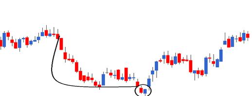 M2Ch8-chart8