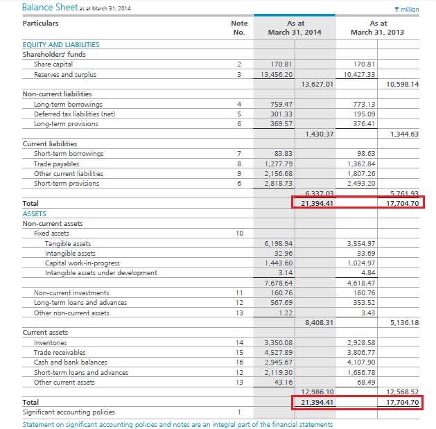 construction in progress balance sheet