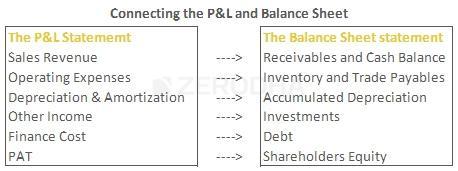 understanding the balance sheet statement part 2 varsity by zerodha
