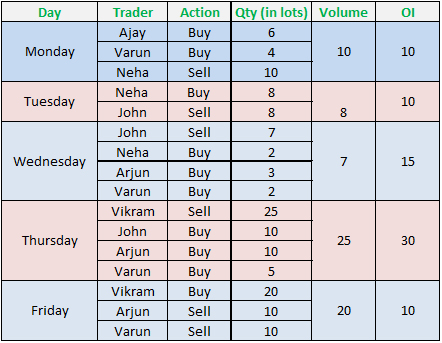 Define open interest option trade