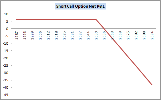 Buy sell call option example