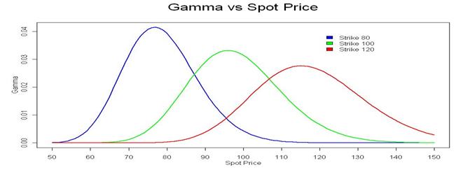 Image 2_Gamma vs Spot