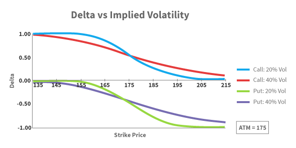 Option delta trading strategies