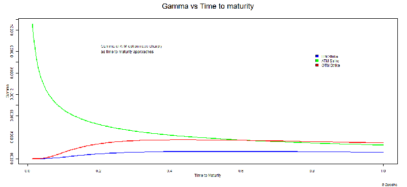 Image 6_Gamma vs Time