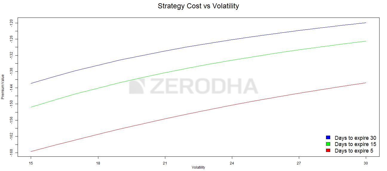 Image 5_Bearish Call Spread price vs Volatility