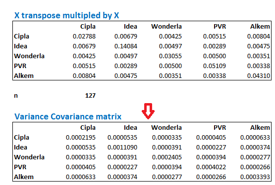 Cross-covariance matrix.