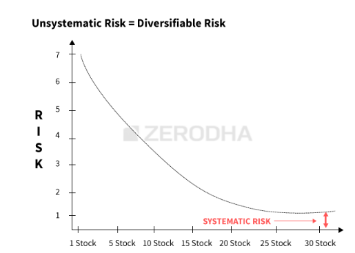 what is systematic and unsystematic risk