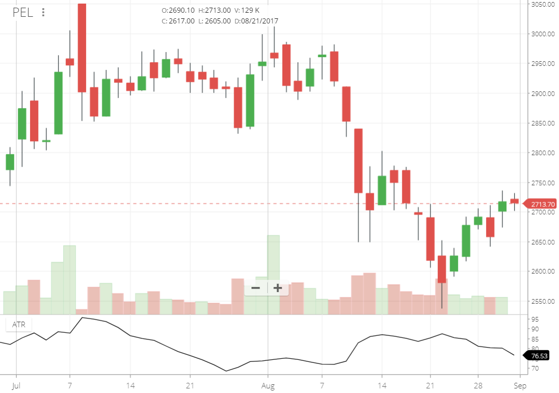 Position Sizing for active traders (Part 3) – Varsity by Zerodha