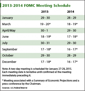 FOMC Meeting Schedule