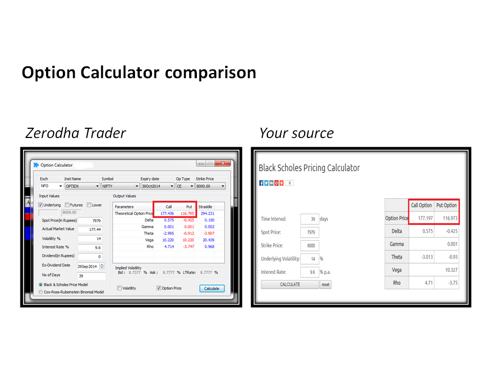 Calculating profit from option trade