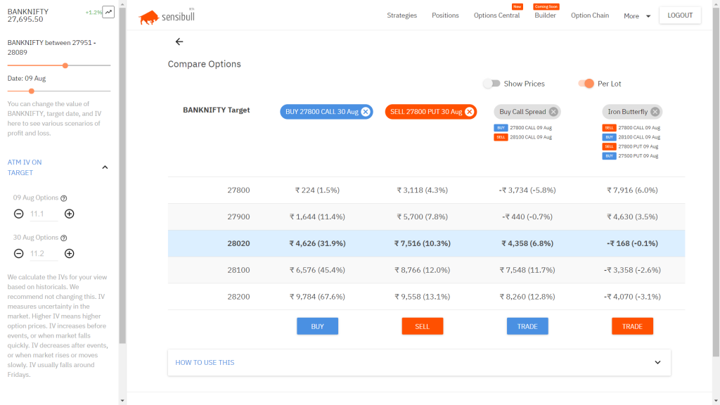 How to trade in options in zerodha