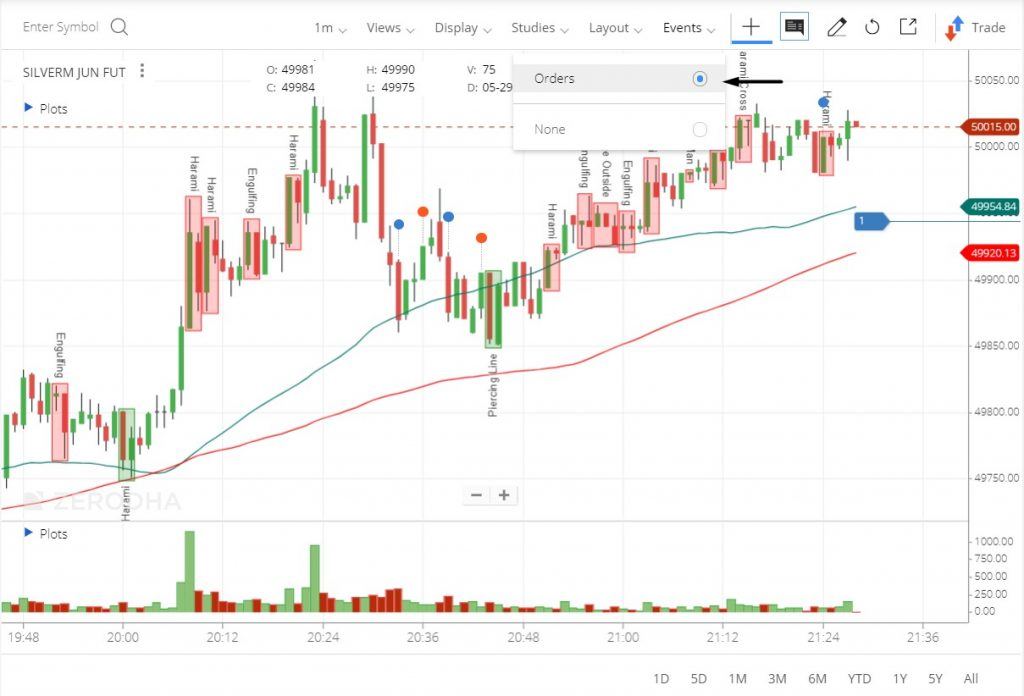 Plot open & executed orders on the chart